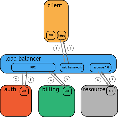 分布式调用示例