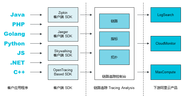 Tracing Analysis Workflow
