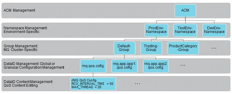 Diagram - ACM-MQ Scheme