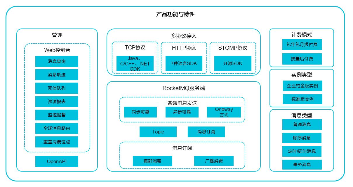 产品功能概览图